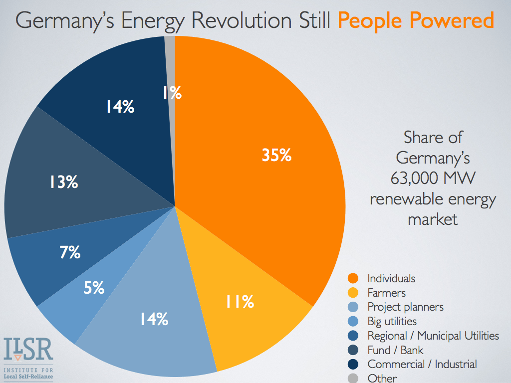 German energy pie chart