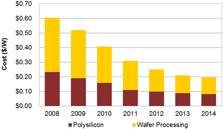 Falling solar polysilicon and wafer prices.