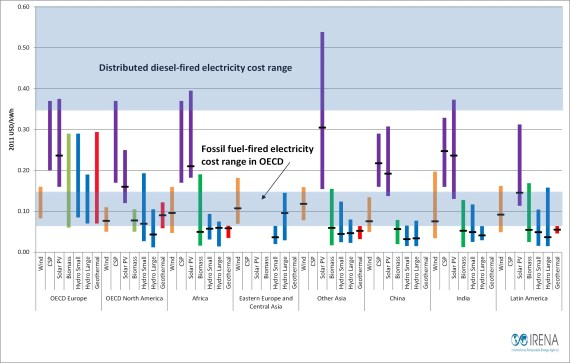 Cost of diesel oil-fired electricity production