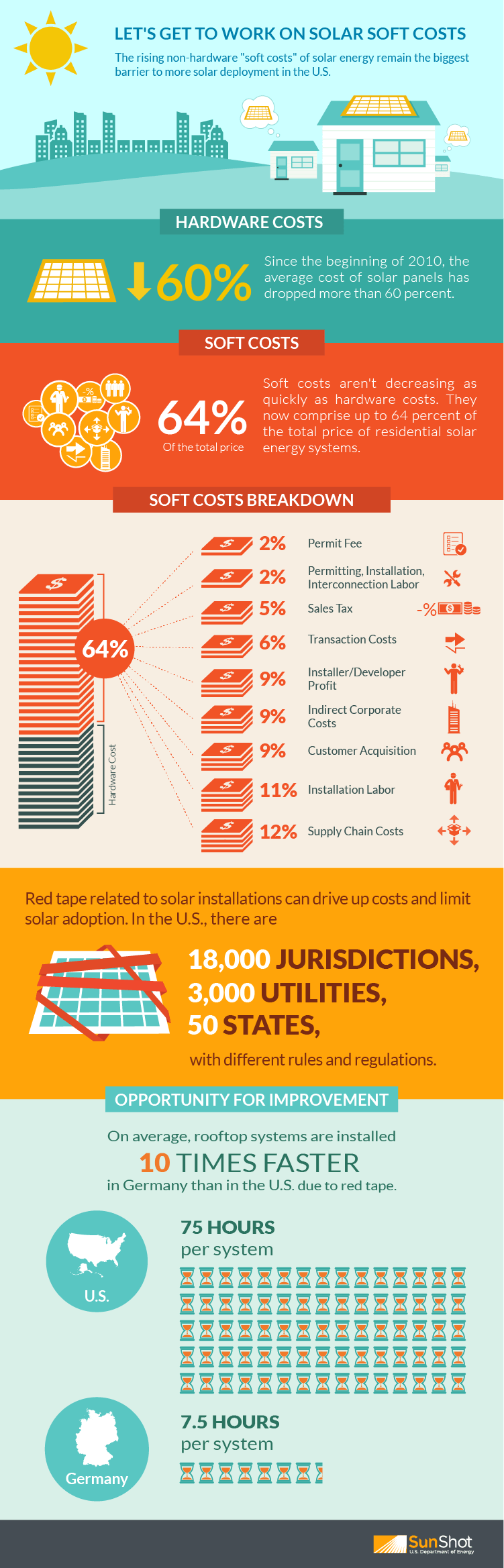 SunShot Infographic