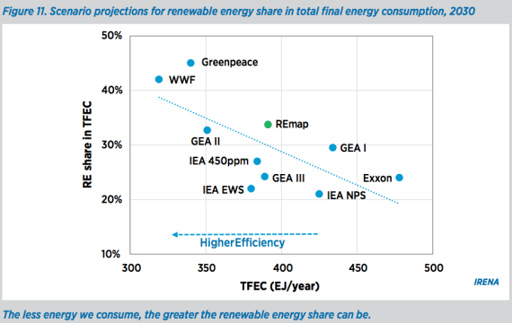 renewable energy 2030 projections
