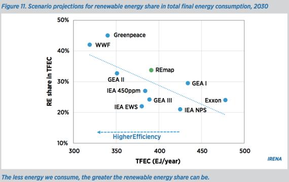 renewable energy 2030 projections