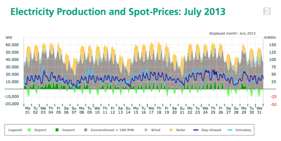 solar pv production electricity costs