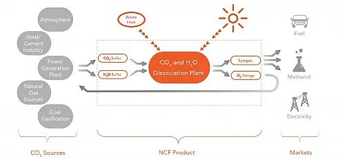 Carbon dioxide conversion courtesy of NewCO2Fuels