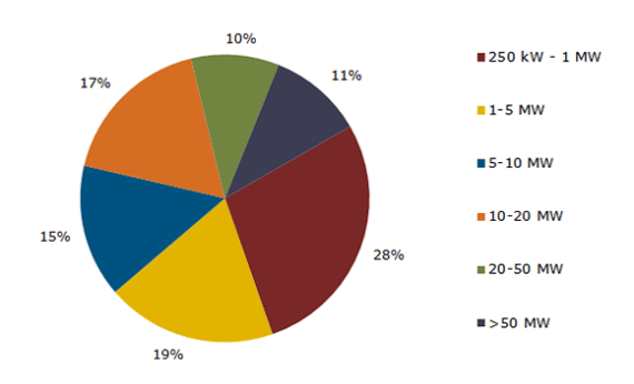 140218_breakdown_of_4300_projects_within_the_pipeline