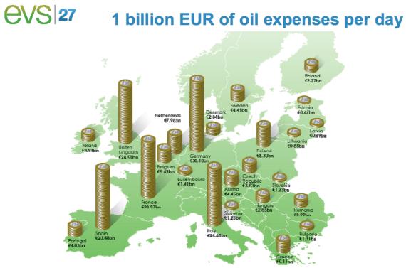 expensese aceite euros por día