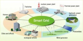 Renewable Energy. The Smart Grid. Image courtesy of Hitachi.