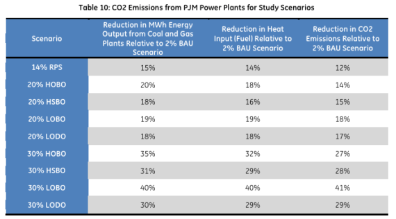 JBS News Renewable Energy. CO2 emission reductions in PJM. Image via PJM Interconnection