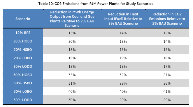 CO2 emissions reductions in PJM