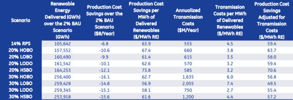 JBS News Renewable Energy. Renewables cost savings in PJM image via PJM Interconnection
