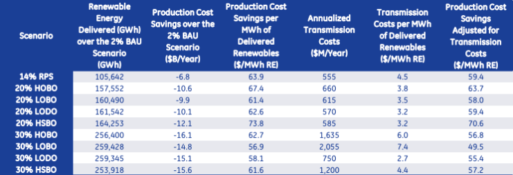 Renewables cost savings in PJM