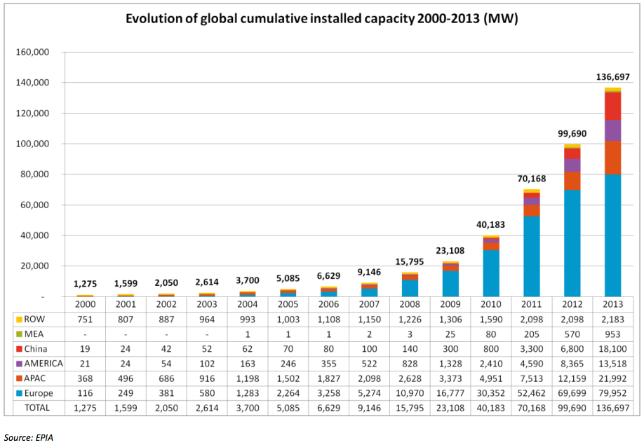 https://i1.wp.com/cleantechnica.com/files/2014/04/world-solar-power-capacity.png