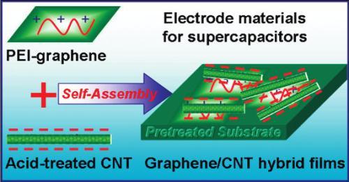 graphene CNT supercapacitor