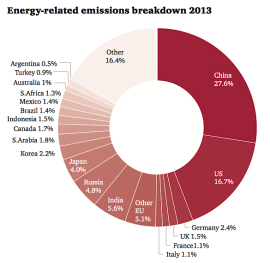 Energy-related emissions breakdown from Low Carbon Economy Index (http://pwc.blogs.com/files/lcei-2014-embargoed-to-0001-cet-8-september-2014-final.pdf)
