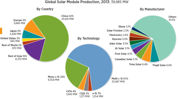 Global solar PV manufacturing