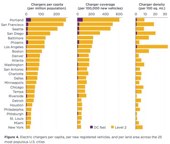 EV Chargers per capita