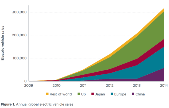 Global EV Sales growth