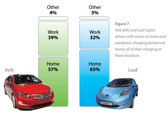 LEAF Volt home work charging percentages