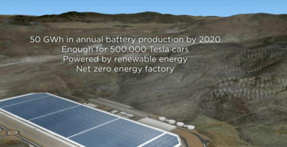 Gigafactory goals