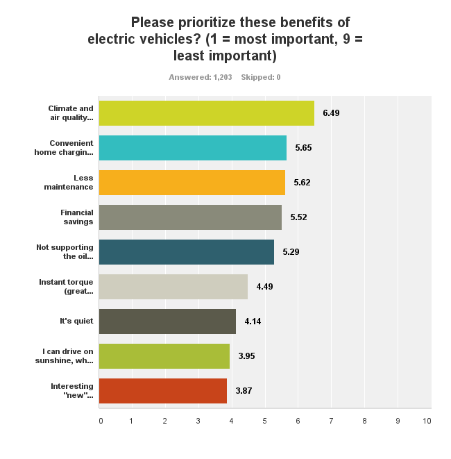 EV benefits non drivers