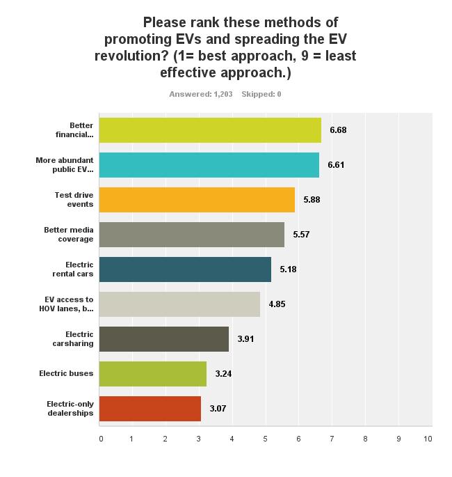 EV incentives non drivers