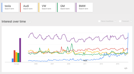 Tesla search trend vs BMW, Audi, VW