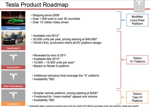 Tesla Roadmap