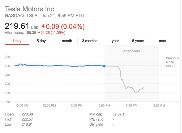 Wowza, Tesla Offers To Buy SolarCity!! (Live Blog & Stock ...