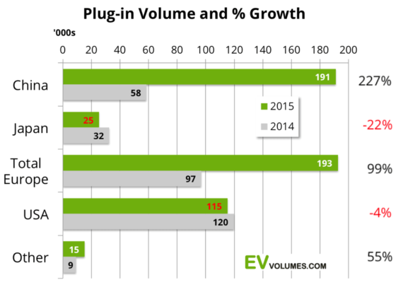 plug-in-sales-growth