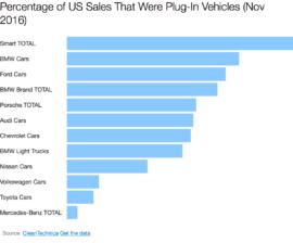 ev-sales-by-brand