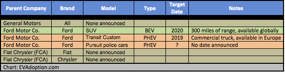 Big 3 Auto - announced EVs