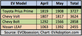 Top EV Sales - April-May 2017