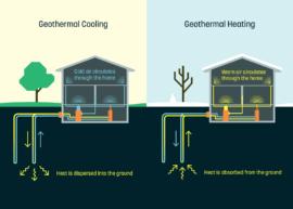 Dandelion geothermal system