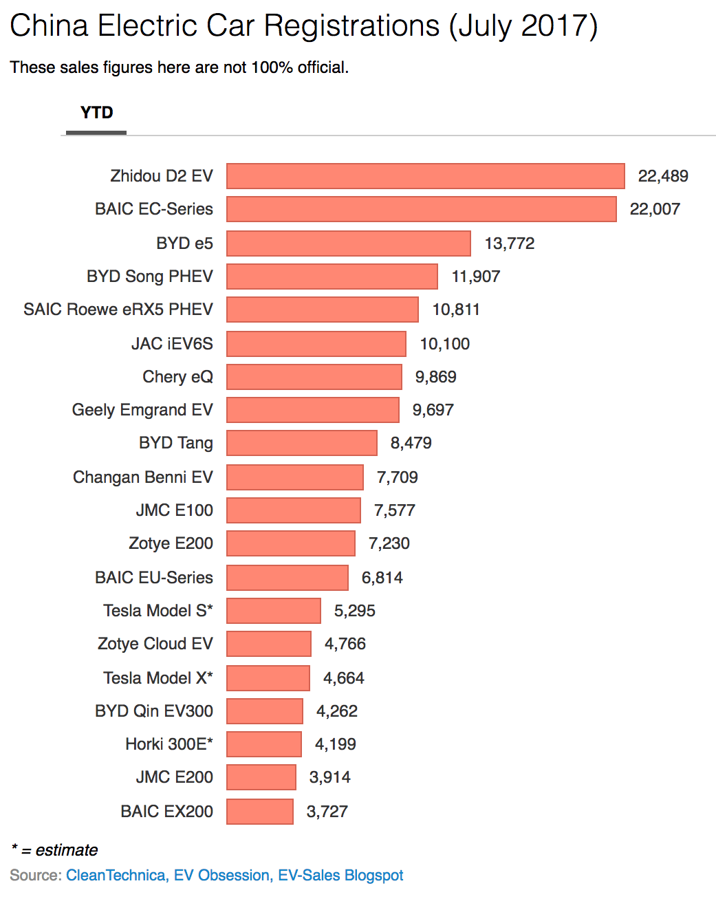 Electric Car Sales (Monthly Reports) −