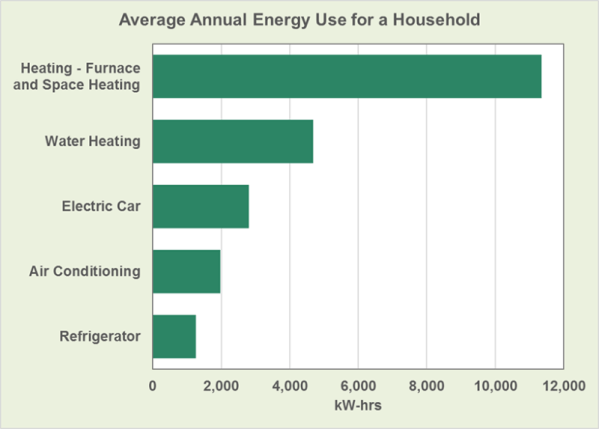 EV Charging Uses Less Energy Than Water Heating In Typical ...