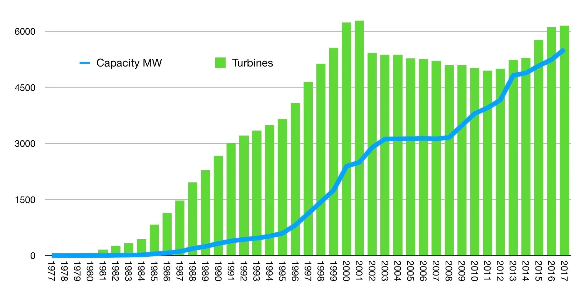 Total Wind Capacity Surges While Total Number Of Turbines