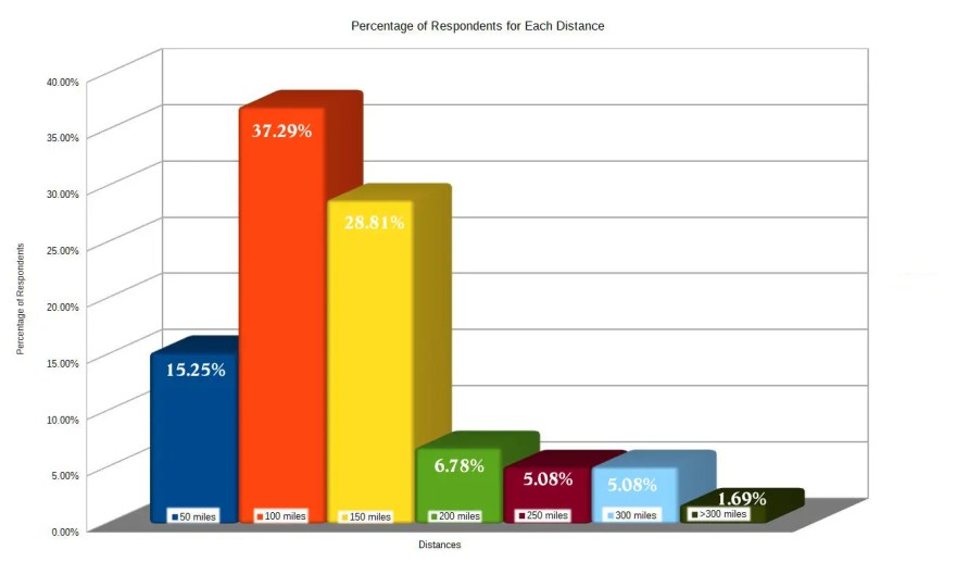 Survey Chart - Distance Before Break