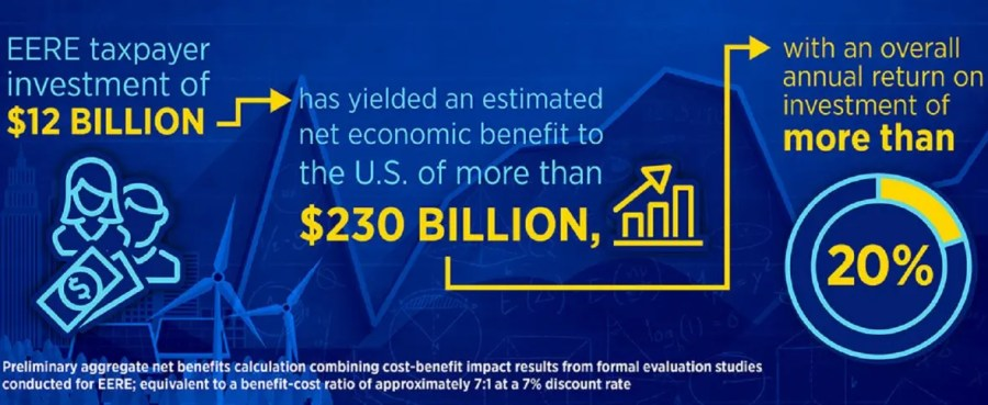 DOE investment payback