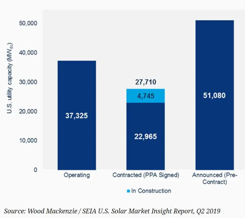 US brings 2 7 gigawatts of solar online JUST in first quarter of