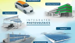 Fraunhofer ISE integrated solar plan