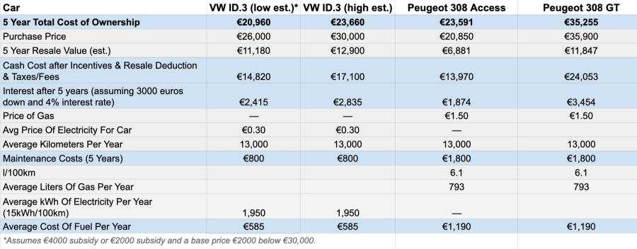 Chart: Volkswagen ID.3 vs Peugeot 308 cost of ownership