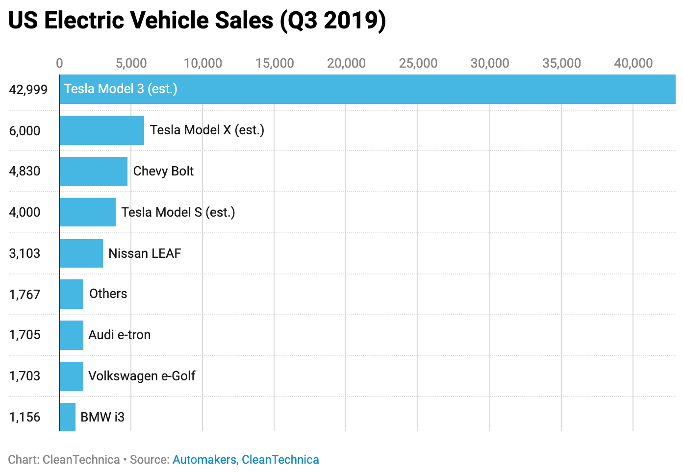 Tesla = 75–85% of US Electric Vehicle Sales | CleanTechnica