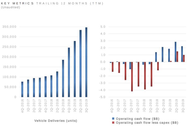 Tesla Earnings In 2019 & 2020 — What Can We Learn? Plus ...