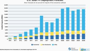SEIA solar energy forecast