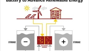 energy storage flow battery