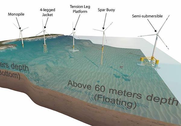 floating-offshore-wind-turbines-USA.jpg?ssl=1