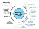 USA: Der 100 Millionen Dollar Wasserstoff Plan