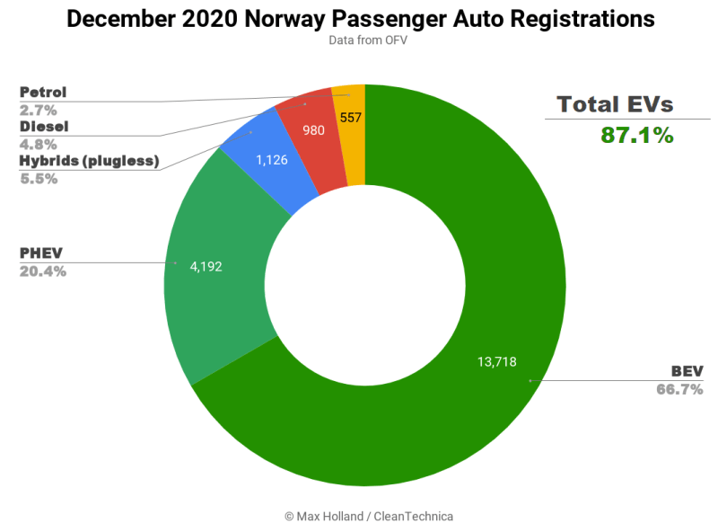https://i1.wp.com/cleantechnica.com/files/2021/01/IMAGE-December-2020-Norway-Passenger-Auto-Registrations-Tidy.png?w=800&ssl=1