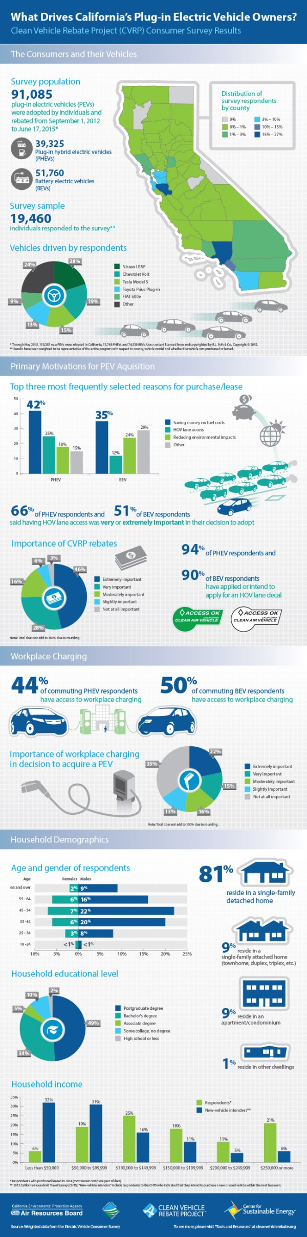 Cvrp Rebate Statistics Clean Vehicle Rebate Project ...