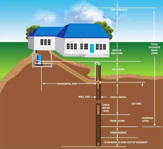 find out what my well pump flow rate is in gallons per minute Water Well Pump Diagram
